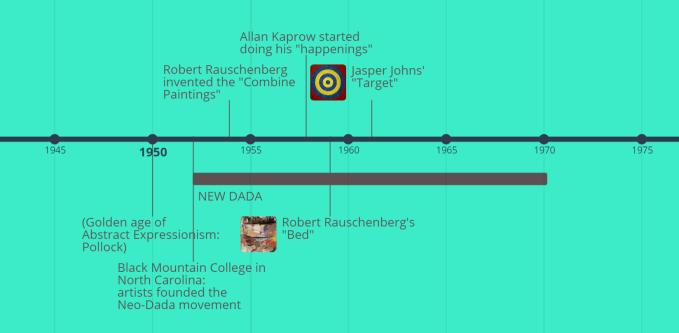 new dada timeline.PNG